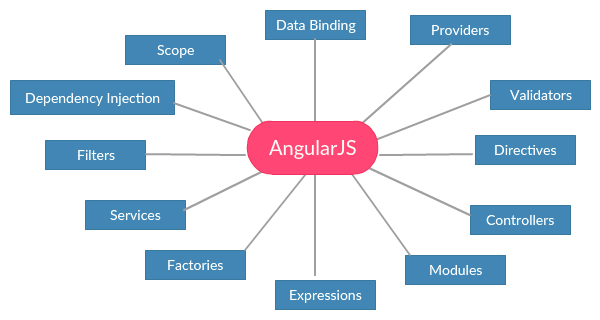 Why Choose AngularJS for Web Development in 2021 - 2